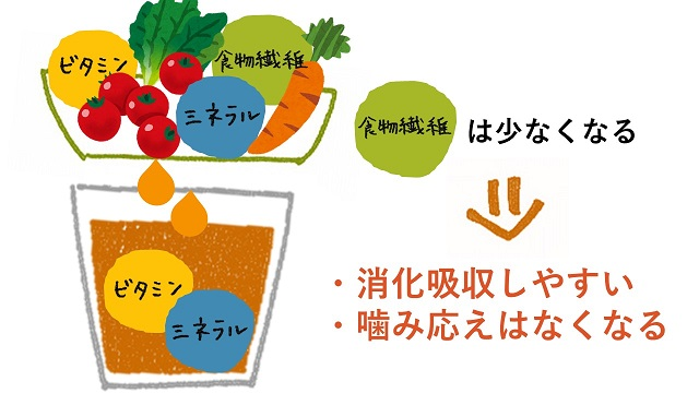 野菜ジュースに残る栄養素