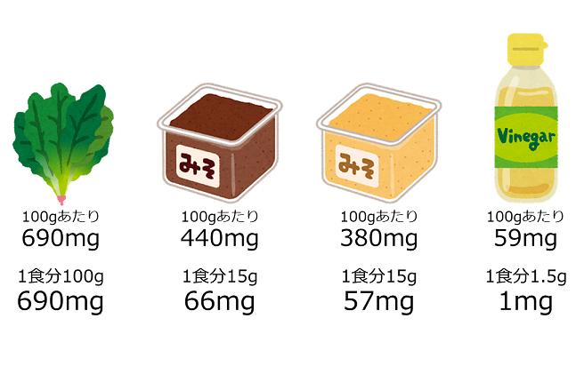 食品に含まれるカリウムの量