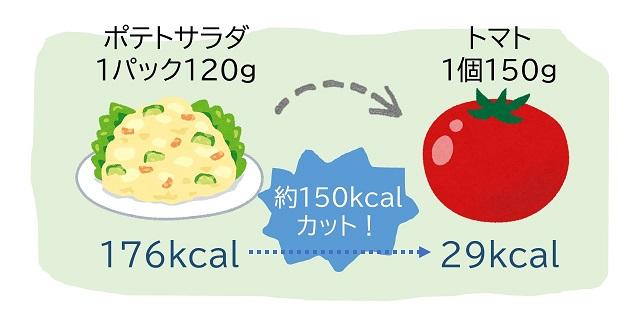 トマト活用でカロリーオフ