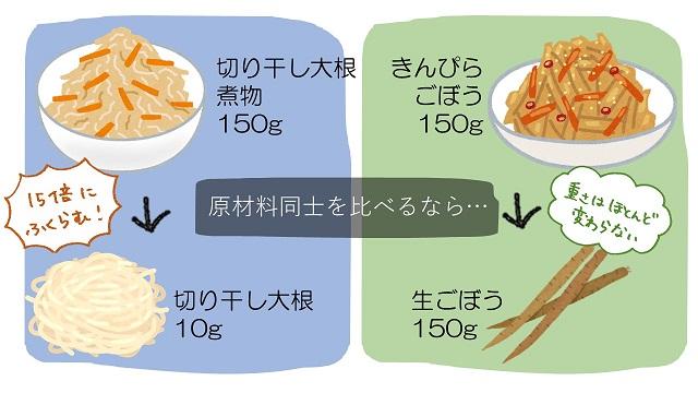 栄養価の比較