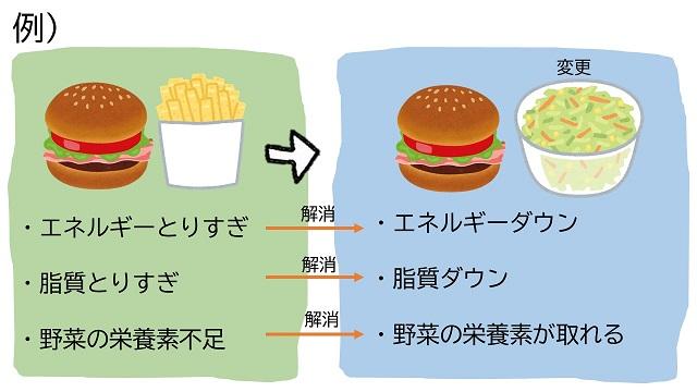 野菜不足の対処
