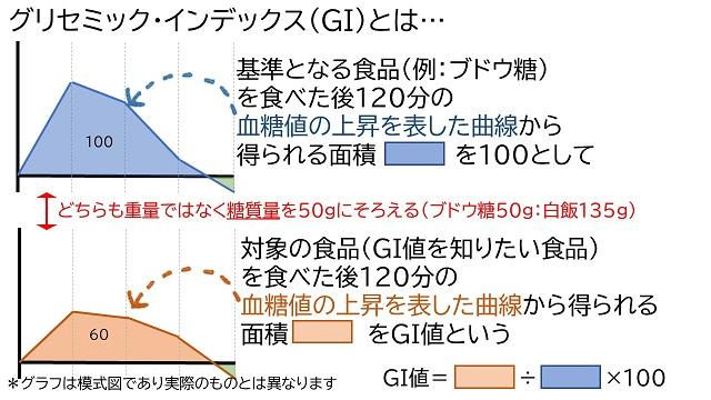 GIの模式図