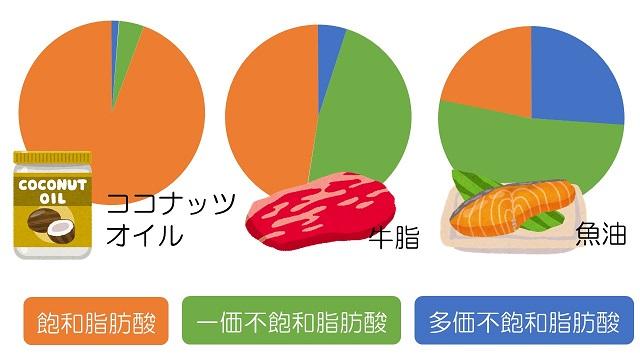ココナッツオイルの脂肪酸組成