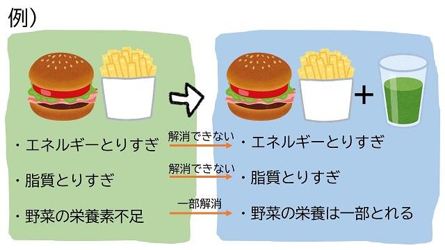 野菜不足と青汁