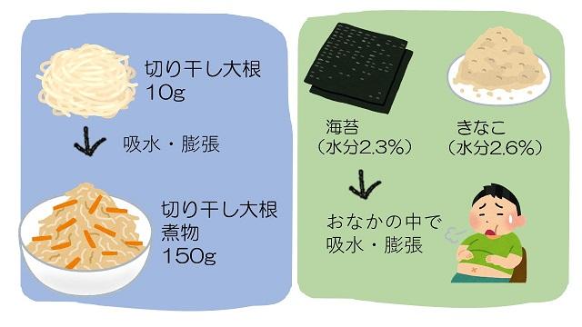 調理による重量変化
