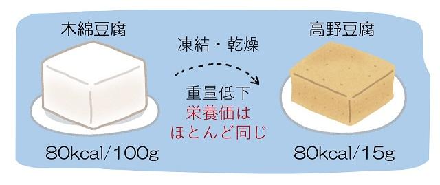 乾物の栄養価