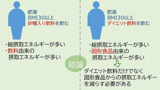 ダイエット飲料と肥満4
