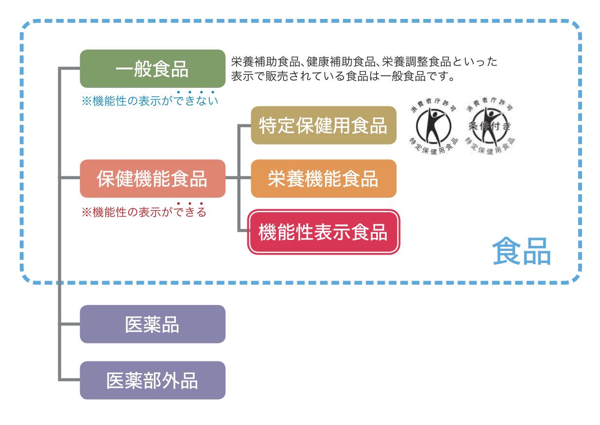 消費者庁による食品の分類