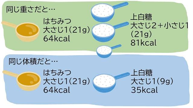 砂糖と蜂蜜の比較