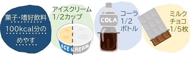 100kcalぶんの菓子・嗜好飲料