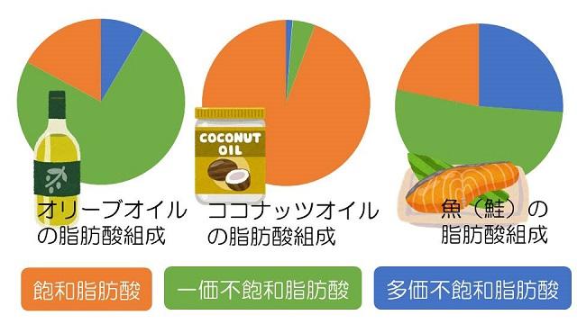ココナッツオイル、魚の脂肪酸組成