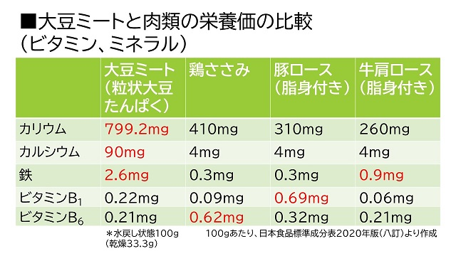 大豆ミートの栄養価比較