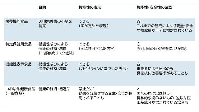 保健機能食品等の分類